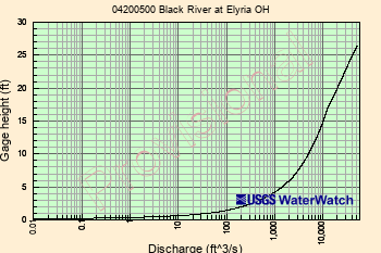 USGS Current Conditions for USGS 04200500 Black River at