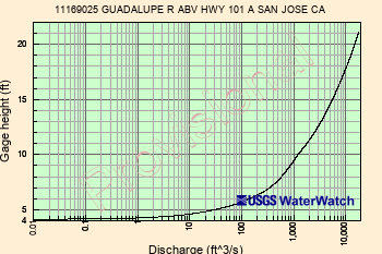 USGS Current Conditions for USGS 11169025 GUADALUPE R ABV