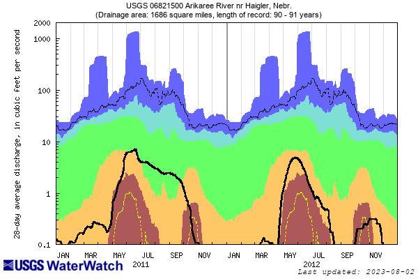 28-day streamflow duration hydrograph