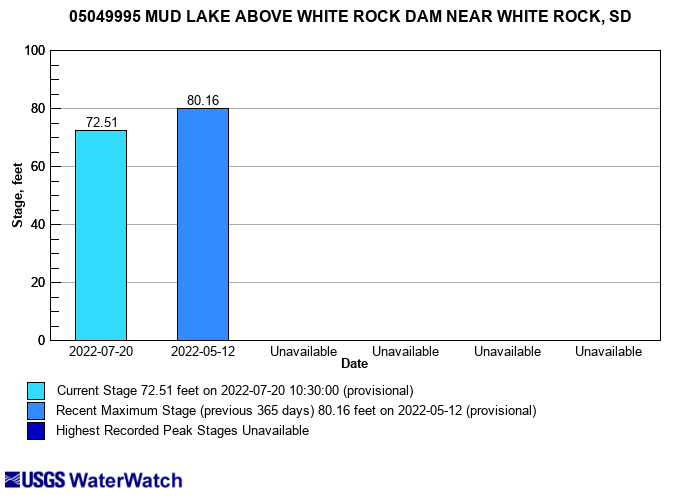 Flood tracking chart for 05049995 MUD LAKE ABOVE WHITE ROCK DAM NEAR WHITE ROCK, SD