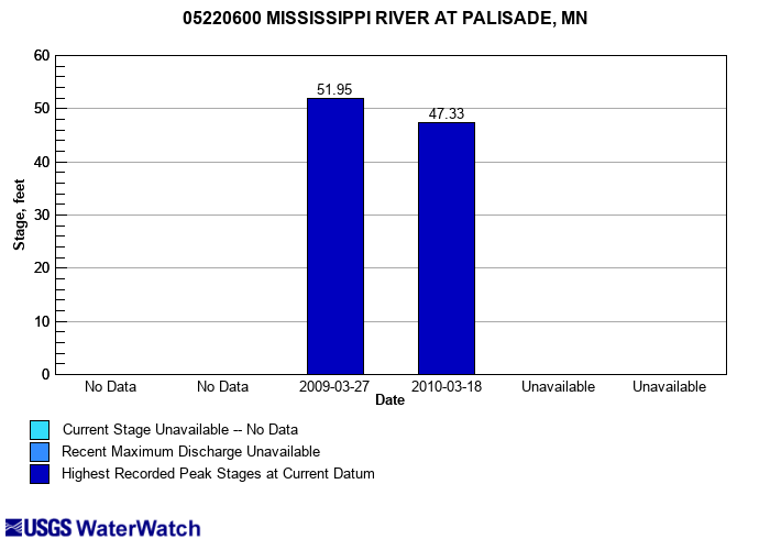 Flood tracking chart for 05220600 MISSISSIPPI RIVER AT PALISADE, MN
