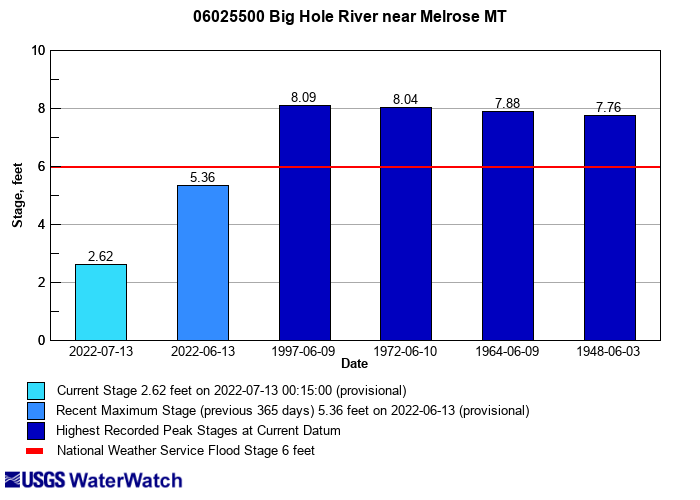 Flood tracking chart for 06025500 Big Hole River near Melrose MT