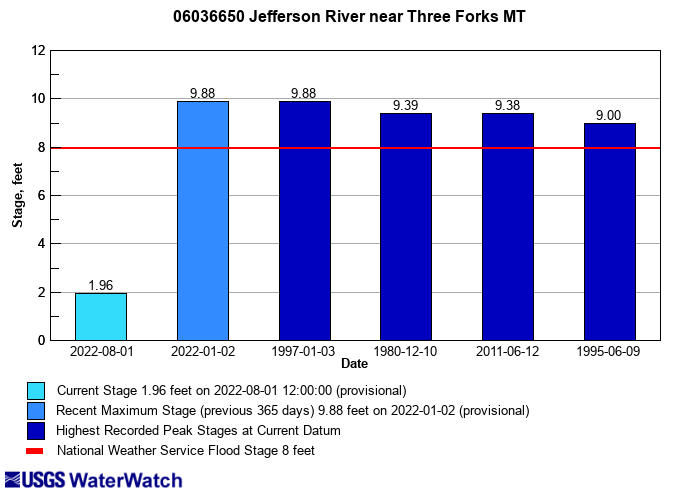 Flood tracking chart for 06036650 Jefferson River near Three Forks MT