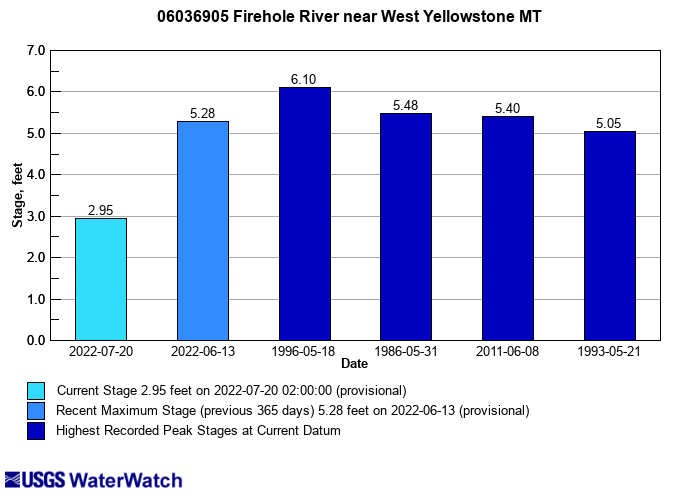 Flood tracking chart for 06036905 Firehole River near West Yellowstone MT