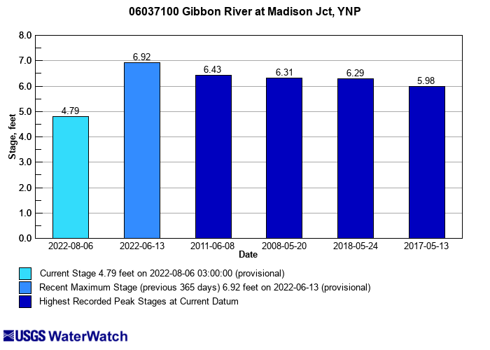 Flood tracking chart for 06037100 Gibbon River at Madison Jct, YNP