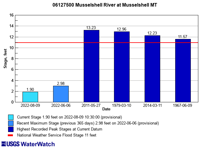 Flood tracking chart for 06127500 Musselshell River at Musselshell MT