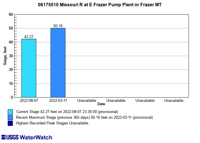 Flood tracking chart for 06175510 Missouri R at E Frazer Pump Plant nr Frazer MT