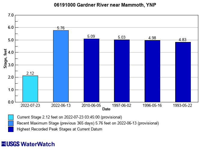 Flood tracking chart for 06191000 Gardner River near Mammoth YNP