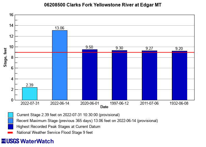 Flood tracking chart for 06208500 Clarks Fork Yellowstone River at Edgar MT