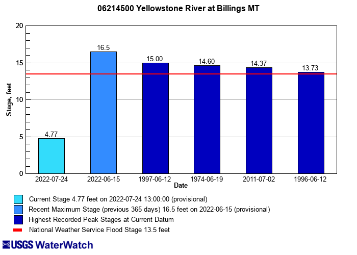 Flood tracking chart for 06214500 Yellowstone River at Billings MT