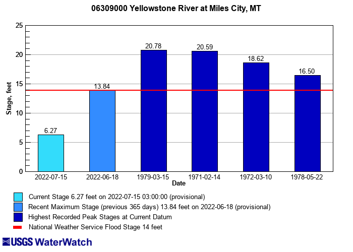 Flood tracking chart for 06309000 Yellowstone River at Miles City MT