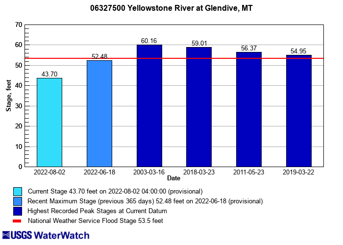 Flood tracking chart for 06327500 Yellowstone River at Glendive MT
