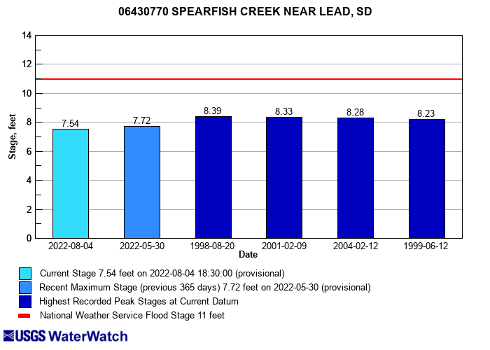 Flood tracking chart for 06430770 SPEARFISH CREEK NEAR LEAD, SD