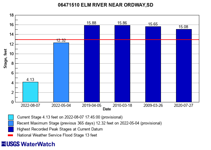 Flood tracking chart for 06471510 ELM RIVER NEAR ORDWAY,SD