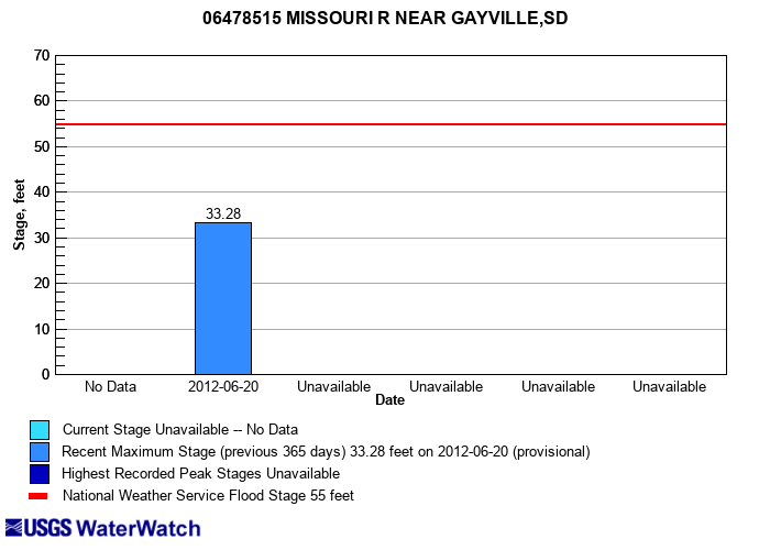 Flood tracking chart for 06478515 MISSOURI R NEAR GAYVILLE,SD