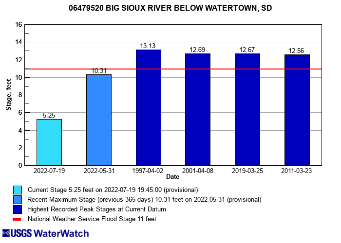 Flood tracking chart for 06479520 BIG SIOUX RIVER BELOW WATERTOWN, SD
