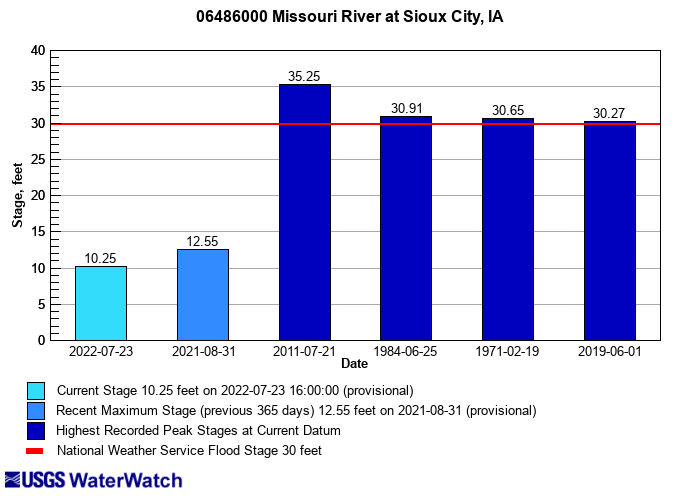 Flood tracking chart for 06486000 Missouri River at Sioux City, IA