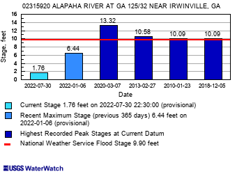 ftc In: Alapaha River Water Levels | Our Santa Fe River, Inc. (OSFR) | Protecting the Santa Fe River in North Florida