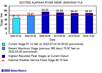 ftc In: Alapaha River Water Levels | Our Santa Fe River, Inc. | Protecting the Santa Fe River in North Florida