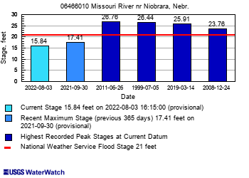 USGS Current Conditions for USGS 06466010 Missouri River at