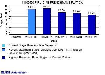 peak chart
