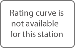 Rating curve