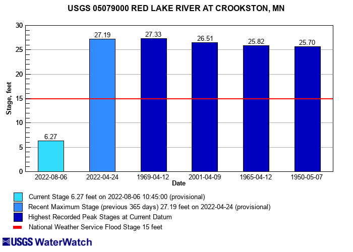 Flood tracking chart and click to view a large image with more options