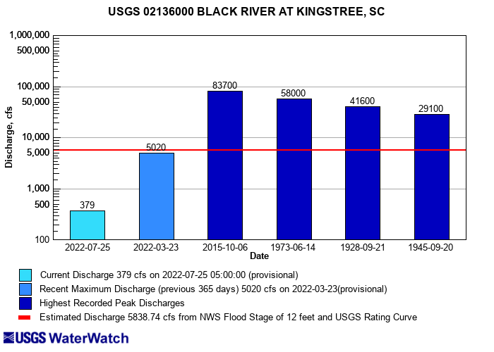 USGS puts the kibosh on '1000 year flood' and 'caused by