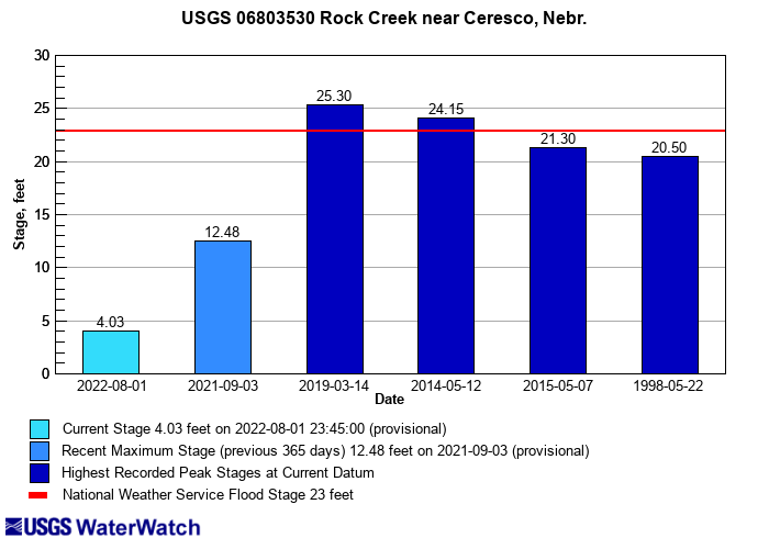 Flood-Tracking Chart