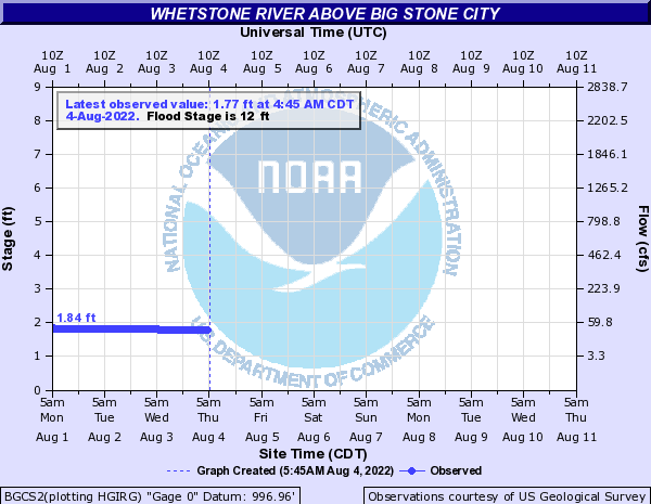 AHPS River Forecast and click to view a large image with more options