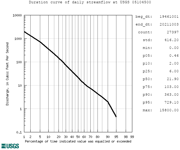 Duration curve and click to view a large image with more options
