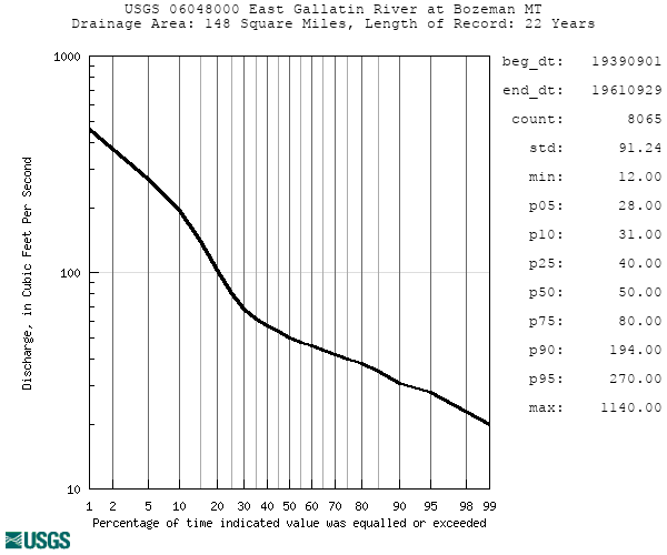 Duration curves