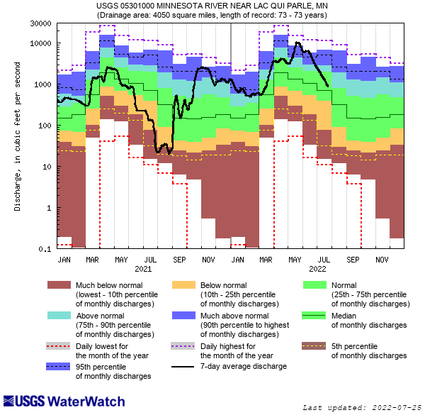 Duration Hydrograph and click to view a large image with more options