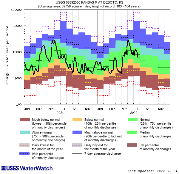 USGS WaterWatch